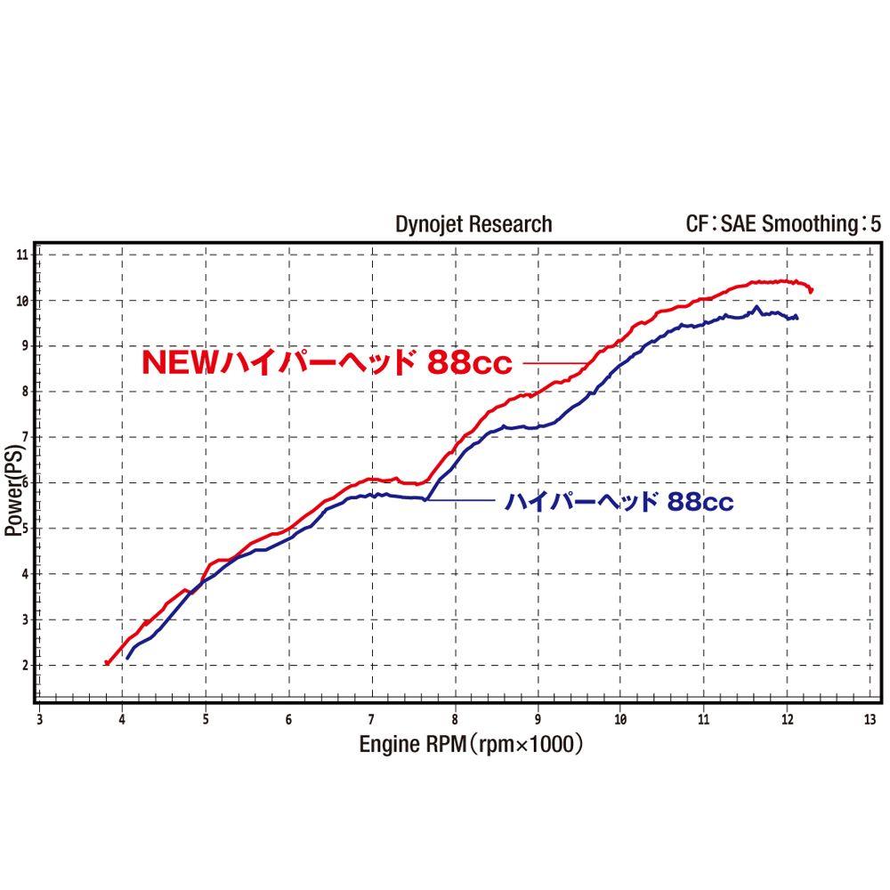 DAYTONA : NEW HYPER HEAD Big Bore Kit (88cc) [96803]