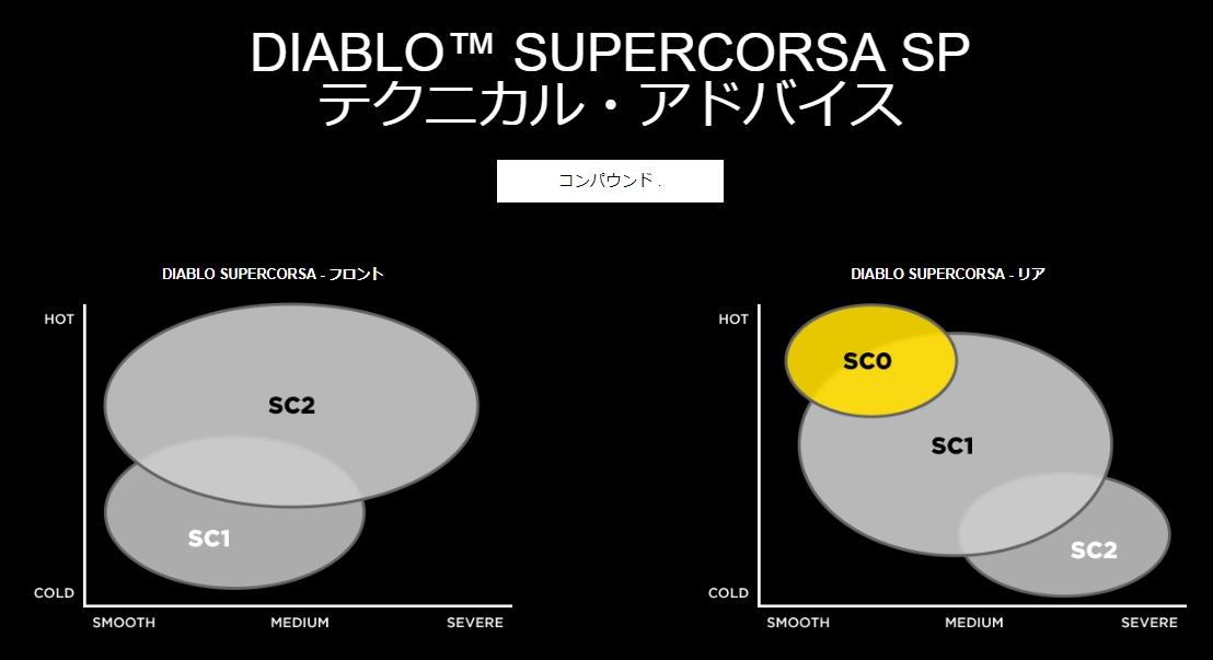 Pirelli diablo supercorsa sp review uk dating