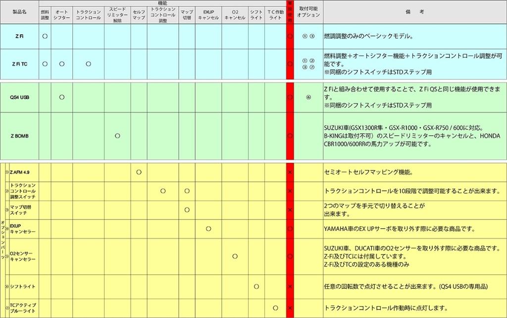 【YOSHIMURA】BAZZAZ Z-Fi 供油電腦 - 「Webike-摩托百貨」